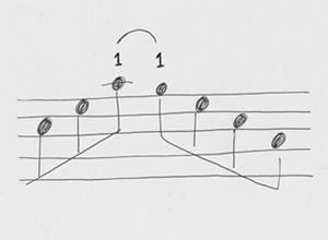 1番指を滑らせてレガートに弾く奏法