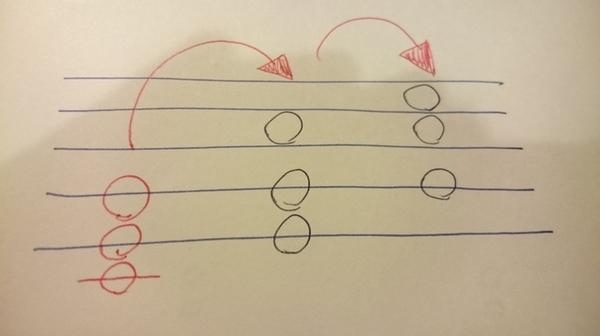 初心者の為の楽典:和音の転回形って何ですか?