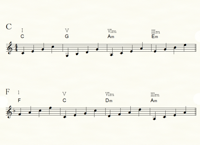 IーⅤーⅥmーⅢm進行 基本三和音に1音プラスでアルペジョの原型を作ります
