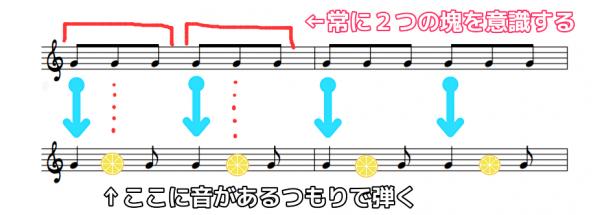 八分の六拍子が苦手な方へ。よく出てくるパターン①